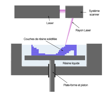 Stereolithography process
